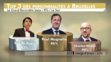 Grand Baromètre Ispos-RTL-Le Soir : Magnette, personnalité préférée des Bruxellois et des Wallons
