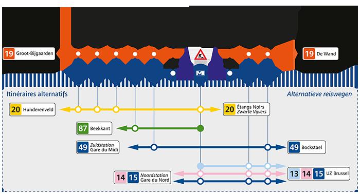 STIB - Travaux Ligne 19