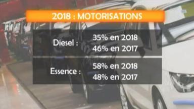 Le diesel n'a plus la cote auprès des Belges: quel est son avenir ?