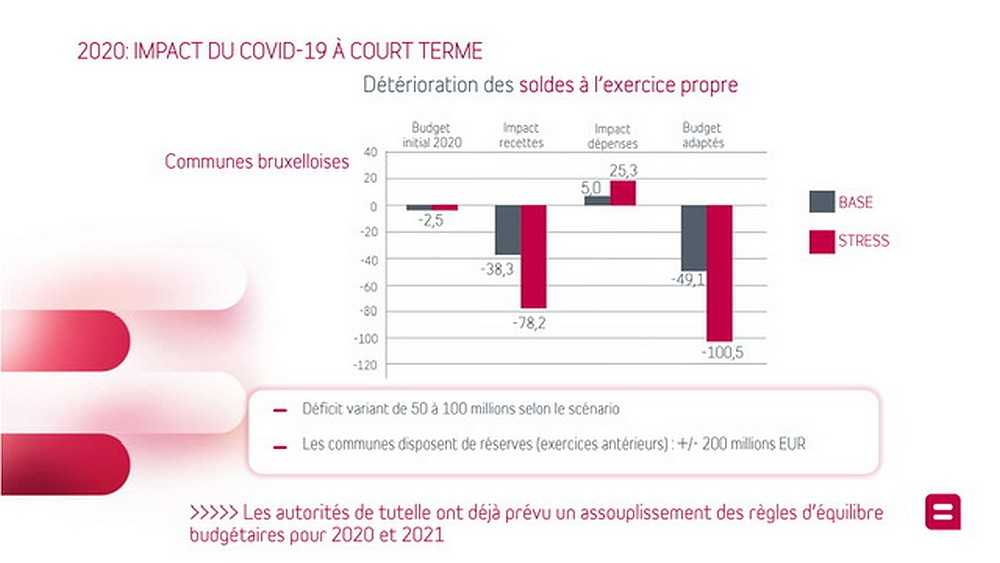 Infographie Finances communales - Communes bruxelloises - Belfius